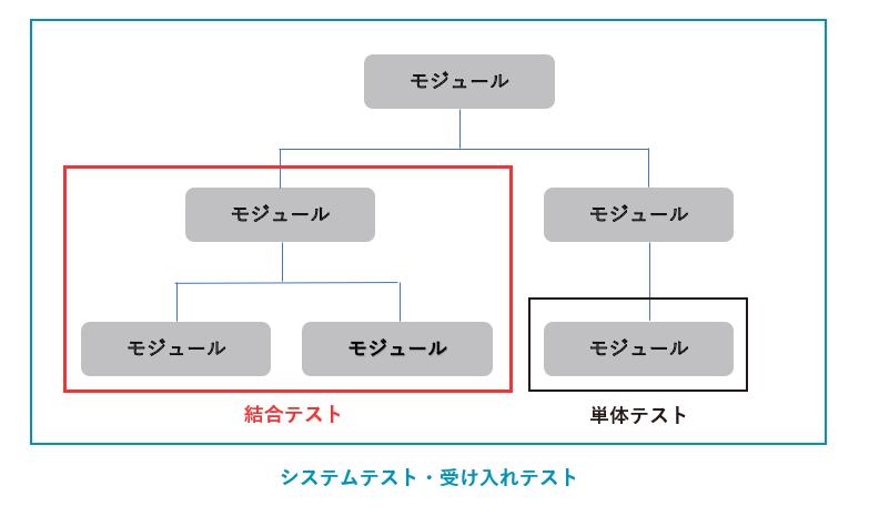 工程によるテストの分類の図