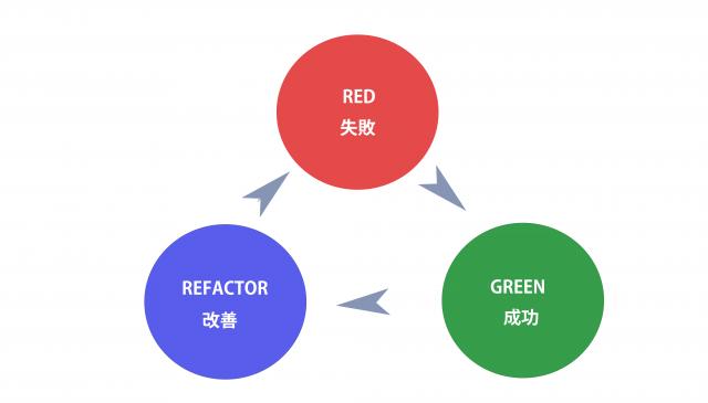 TDDの開発サイクル